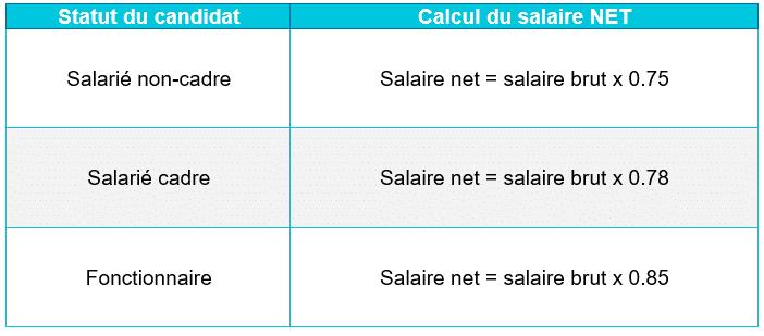 salaire brut en net